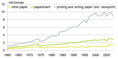 printing and writing paper demand paper paperboard production consumption for finland