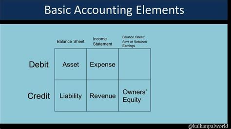 accounting accounting made simple for beginners basic accounting principles and how to do your own bookkeeping books basic accounting credit debit
