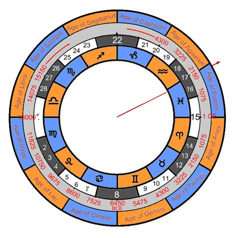 the spiral of time unraveling the yearly cycle books file the great year png