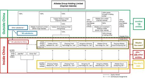 alibaba management structure alibaba do you know what you are buying alibaba group