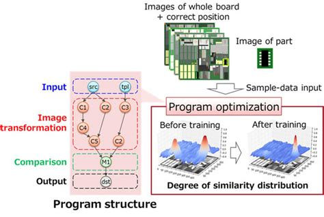 pattern recognition neural network ideas fujitsu develops technology to automate construction of