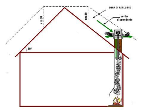 aumentare tiraggio camino migliorare il tiraggio soffiatore eolico fuoco e legna