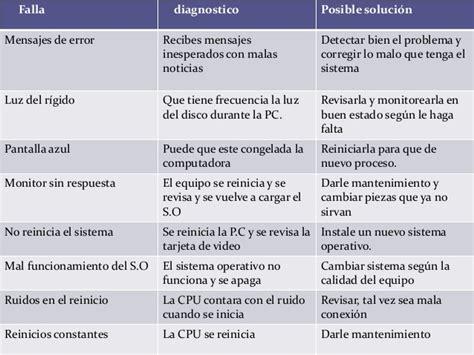 tabla de fallas sistemas electromecnicos tablas de fallas y diagnostico