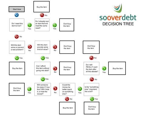 yes no decision tree template pin decision tree on