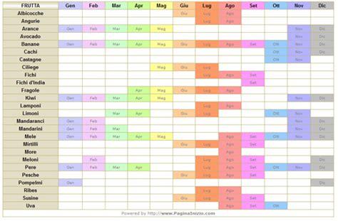 tabella alimenti svezzamento neonati idea mammafrutta e verdura di stagione 187 idea mamma