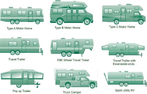 Truck Camper Floor Plans by What You Wanted To Know About Rv Types But Was Afraid To Ask