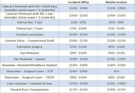 cataract surgery cost cherry eye surgery cost northern colorado cataract surgery cost colorado