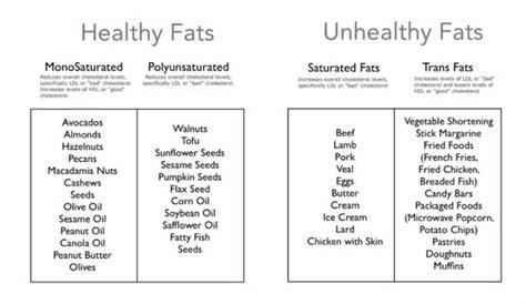 healthy fats and unhealthy fats healthy fats vs unhealthy fats healthy fats