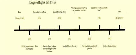 Langston Hughes Biography Timeline | langston hughes