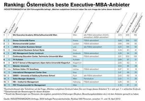 Of Arizona Mba Program Ranking by Mba Ranking 2012 Die Top Anbieter Postgradualer Studien