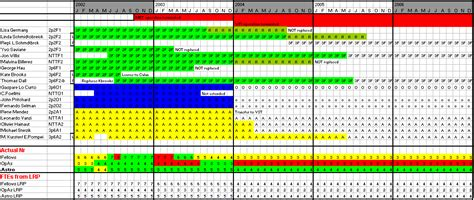 Sciop General Operation Plan Personnel Chart Template