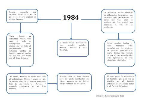 theme essay for 1984 essay on 1984 lesson plan lesson plans have literature