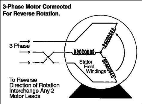 3 phase induction motor direction to be reversed how engineering photos and articels engineering search engine 3 phase motor connected for