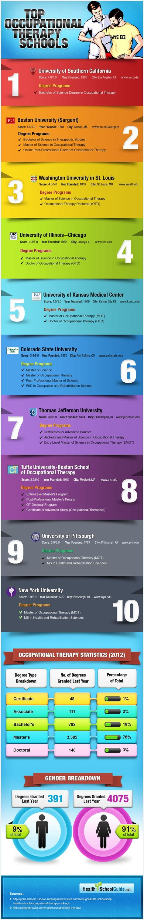 vestibular therapy near me best 20 top occupational therapy schools ideas on