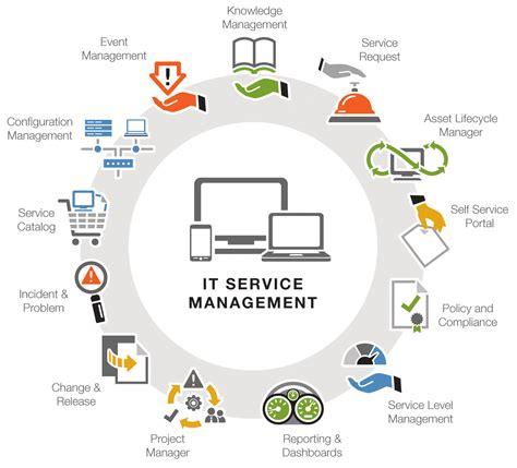 dla enterprise help desk service desk alstoralstor