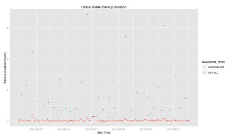 approximate pattern matching python plotting oracle rman backup durations with r bommarito