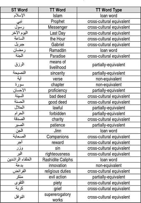 Islamic religious terms in English – translation vs