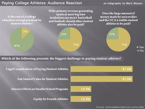 Why College Athletes Should Not Get Paid Essay by Why Student Athletes Shouldnt Be Paid Thedrudgereort280