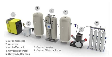 vacuum pressure swing adsorption oxygen by vacuum pressure swing adsorption vpsa vsa or