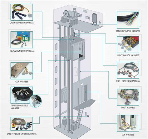 elevator electrical wiring elevator controls elsavadorla