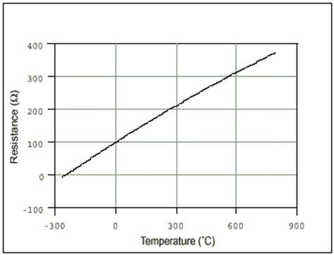 ntc thermistor vs pt100 ptc ntc y pt100 los termistors webfrio