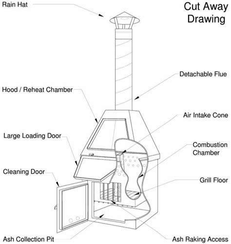 home trash incinerator plans trash free home