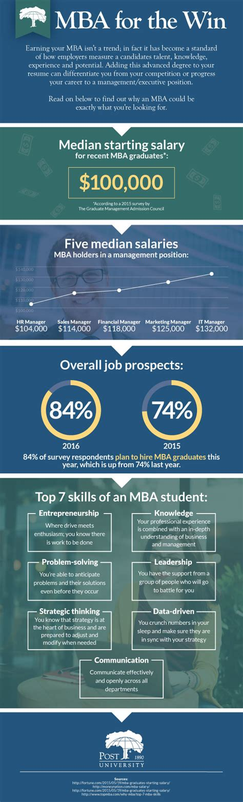 Reasons To Earn An Mba by Top 3 Reasons To Earn Your Mba