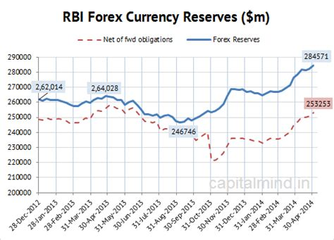 rbi s forex reserves hit 311 billion in may 2014