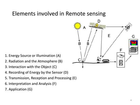 lidar remote sensing and applications remote sensing applications series books ppt remote sensing gis and its application powerpoint