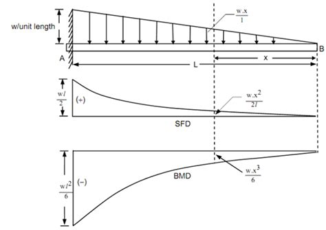 moment diagram cantilever cantilever along a gradually varying load shear and