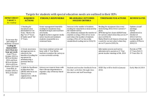 school improvement plan template handout 4 sse study school school improvement plan