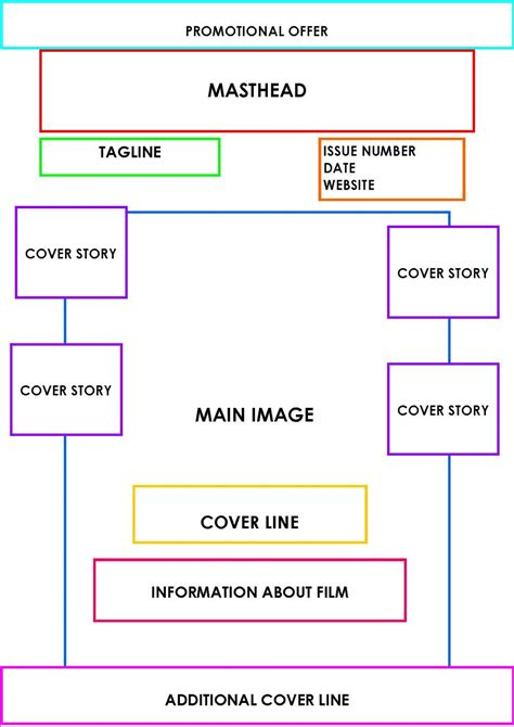 magazine cover layout templates media profile magazine lesson 7 09 11