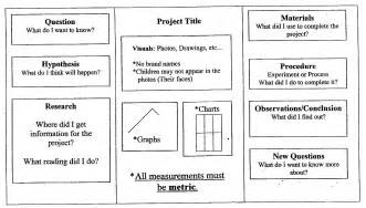 Science Fair Board Outline by Science Project Ideas For Seventh Grade New Calendar Template Site