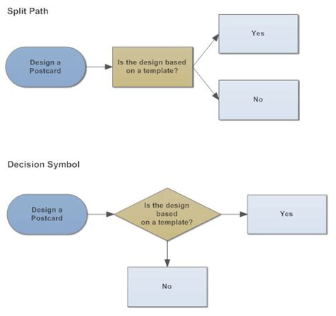 decision flowchart flowchart tips five tips for better flowcharts