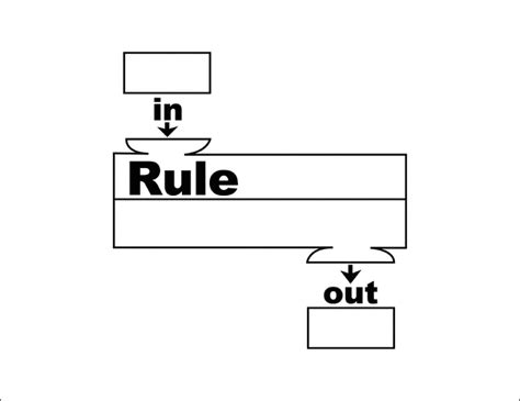 pattern rule for input function machine math