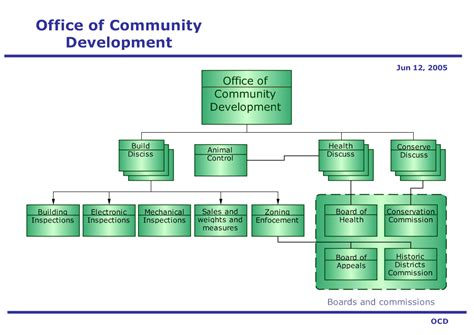 Home Decor Albuquerque by 24 Excellent Development Office Organizational Chart