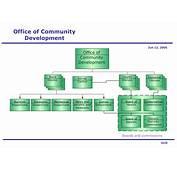 24 Excellent Development Office Organizational Chart