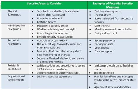 Meaningful Use Security Risk Analysis Template hipaa risk assessment template template idea