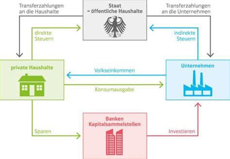 Ernst Klett Verlag Infoblatt Wirtschaftskreislauf