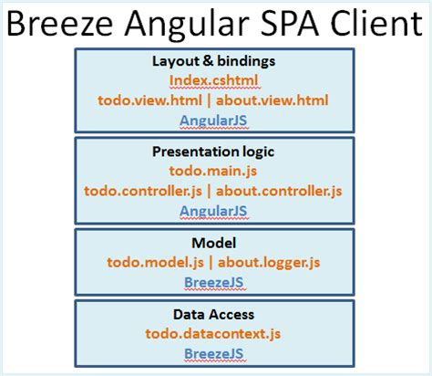 ng spa template breeze js
