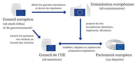 si鑒e de la commission europ馥nne les institutions europ 233 ennes institutions toute l europe