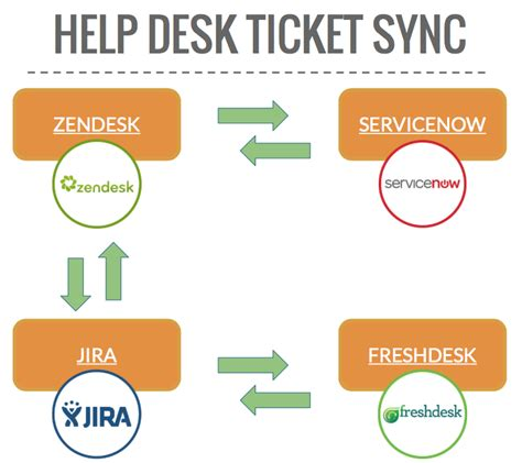 it help desk ticket sync help desk software integration