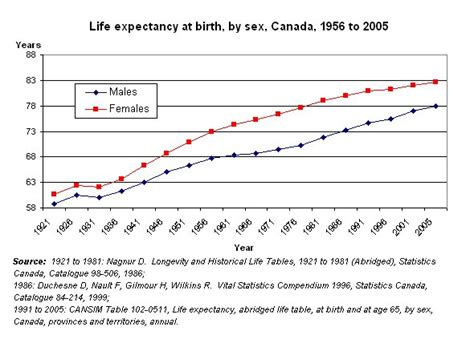what is the average time a man last in bed life expectancy