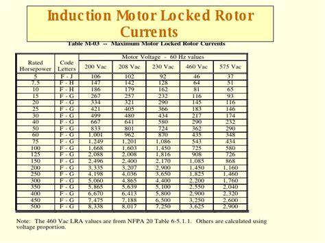 induction motor locked rotor motor starting