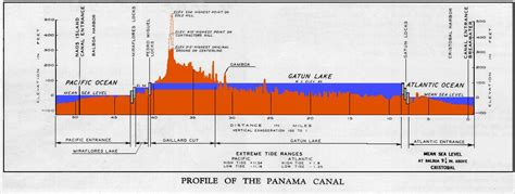 diagram of the panama canal new panama canal project is a mess leaks page