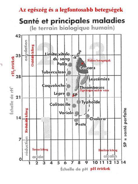 diagramme e ph du chlore 302 found