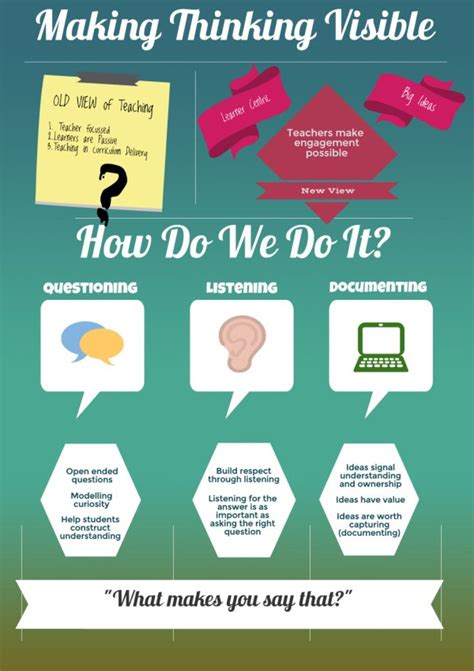 design is thinking made visible 19 best images about visible thinking on pinterest