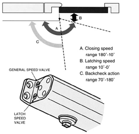 Adjusting A Door Closer by Hydraulic Door Closer Hydraulic Free Engine Image For