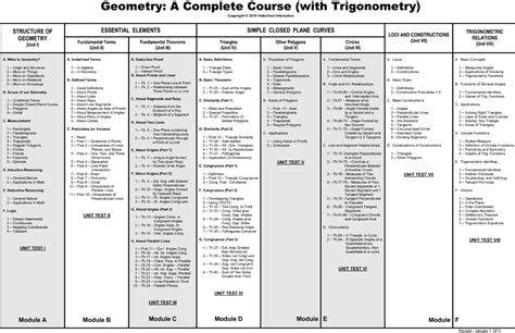 list of reasons for geometric proofs reference geometry theorems related keywords geometry theorems