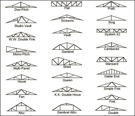 types of design styles 17 best ideas about roof trusses on pinterest roof truss